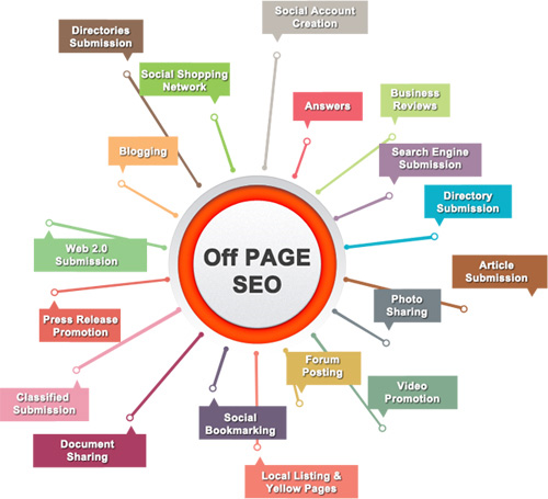 Off Page SEO | Digital Marketing Company India | SEO Company